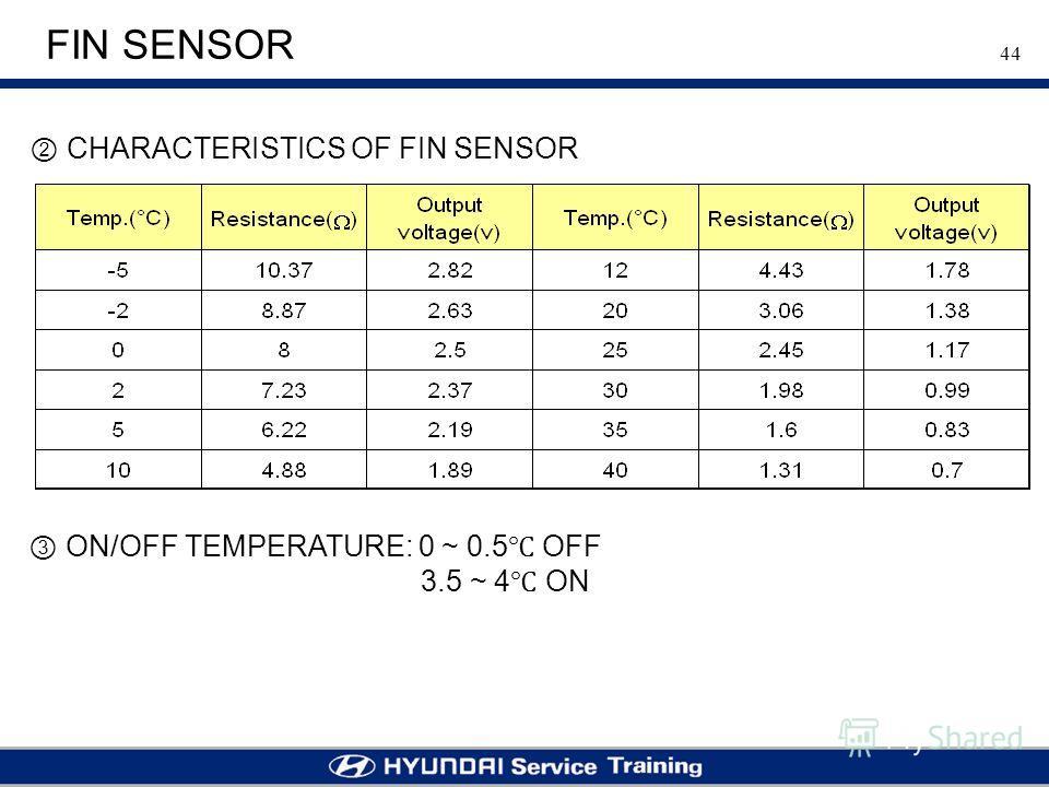 44 FIN SENSOR CHARACTERISTICS OF FIN SENSOR ON/OFF TEMPERATURE: 0 ~ 0.5 OFF 3.5 ~ 4 ON