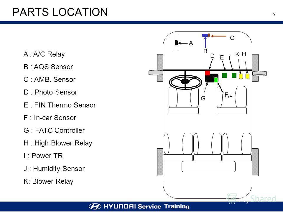 5 PARTS LOCATION A : A/C Relay B : AQS Sensor C : AMB. Sensor D : Photo Sensor E : FIN Thermo Sensor F : In-car Sensor G : FATC Controller H : High Blower Relay I : Power TR J : Humidity Sensor K: Blower Relay A B C E G H D I K F,J