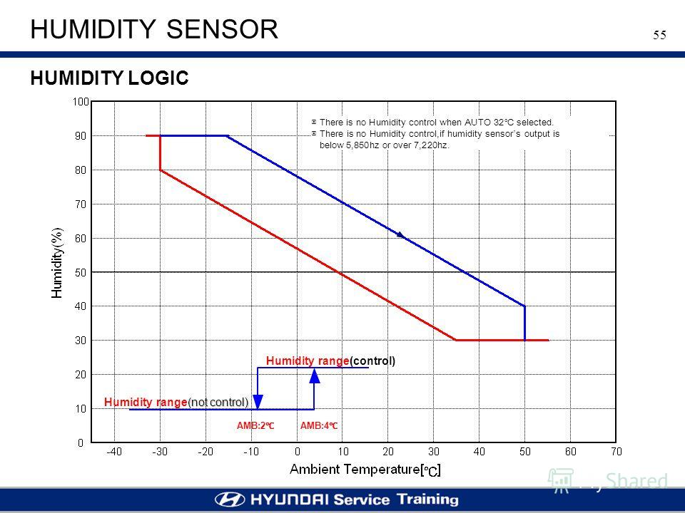 55 HUMIDITY SENSOR HUMIDITY LOGIC Humidity range(control) (not control) Humidity range(not control) AMB:2 AMB:4 There is no Humidity control when AUTO 32 selected. There is no Humidity control,if humidity sensor s output is below 5,850hz or over 7,22