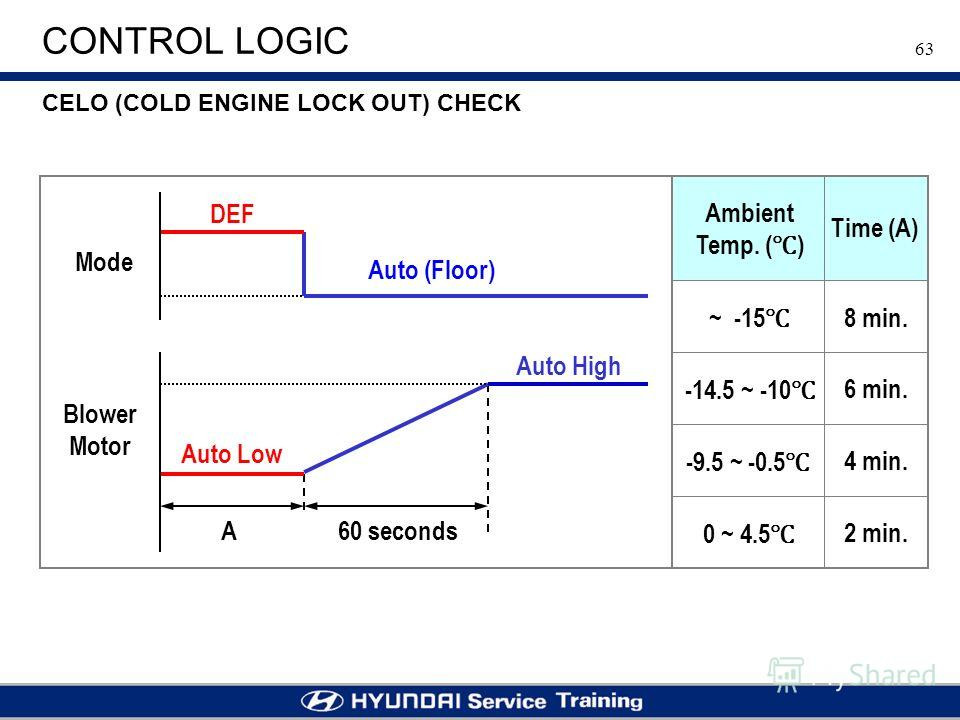63 CONTROL LOGIC CELO (COLD ENGINE LOCK OUT) CHECK Blower Motor Mode DEF Auto (Floor) Auto High Auto Low A60 seconds Ambient Temp. ( ) Time (A) ~ -15 -14.5 ~ -10 -9.5 ~ -0.5 0 ~ 4.5 8 min. 6 min. 4 min. 2 min.