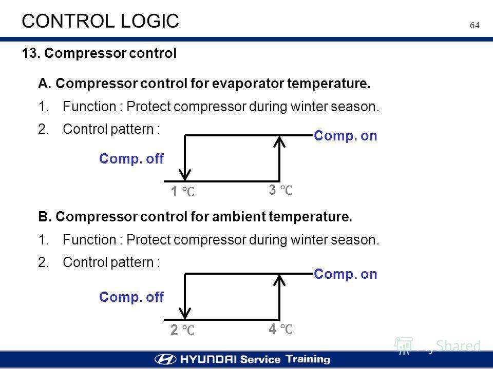 64 CONTROL LOGIC 13. Compressor control A. Compressor control for evaporator temperature. 1. 1. Function : Protect compressor during winter season. 2. 2. Control pattern : 1 3 Comp. off Comp. on B. Compressor control for ambient temperature. 1. 1. Fu