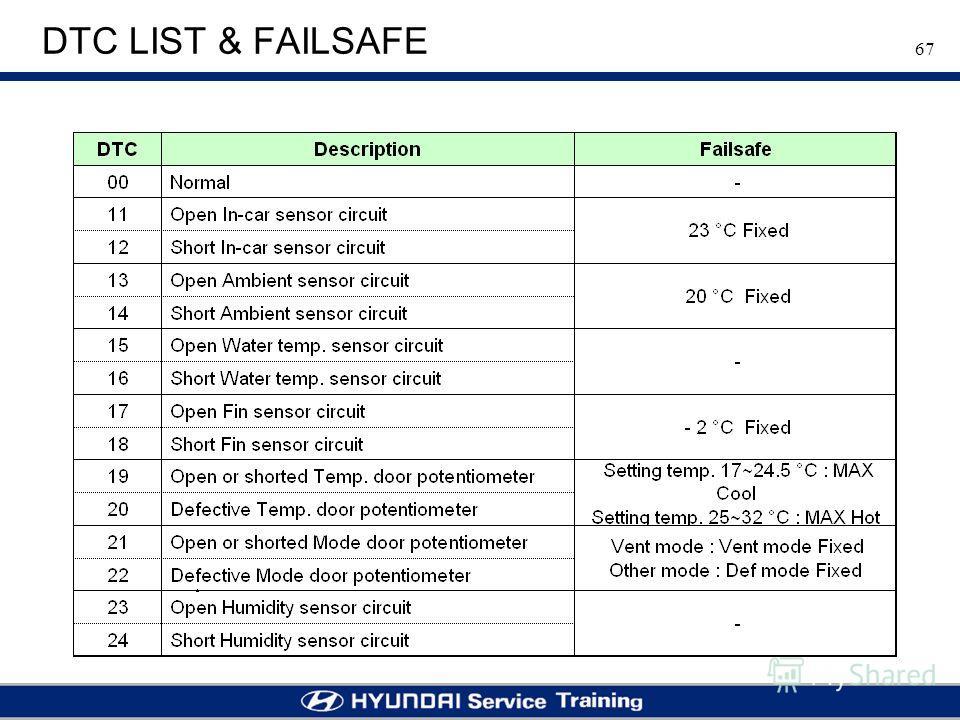67 DTC LIST & FAILSAFE