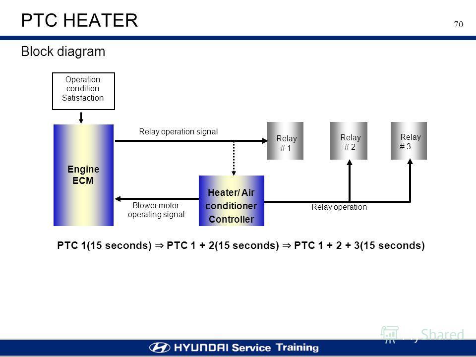 70 PTC HEATER Block diagram Engine ECM Heater/ Air conditioner Controller Relay # 1 Relay # 2 Relay # 3 Relay operation Blower motor operating signal Relay operation signal Operation condition Satisfaction PTC 1(15 seconds) PTC 1 + 2(15 seconds) PTC