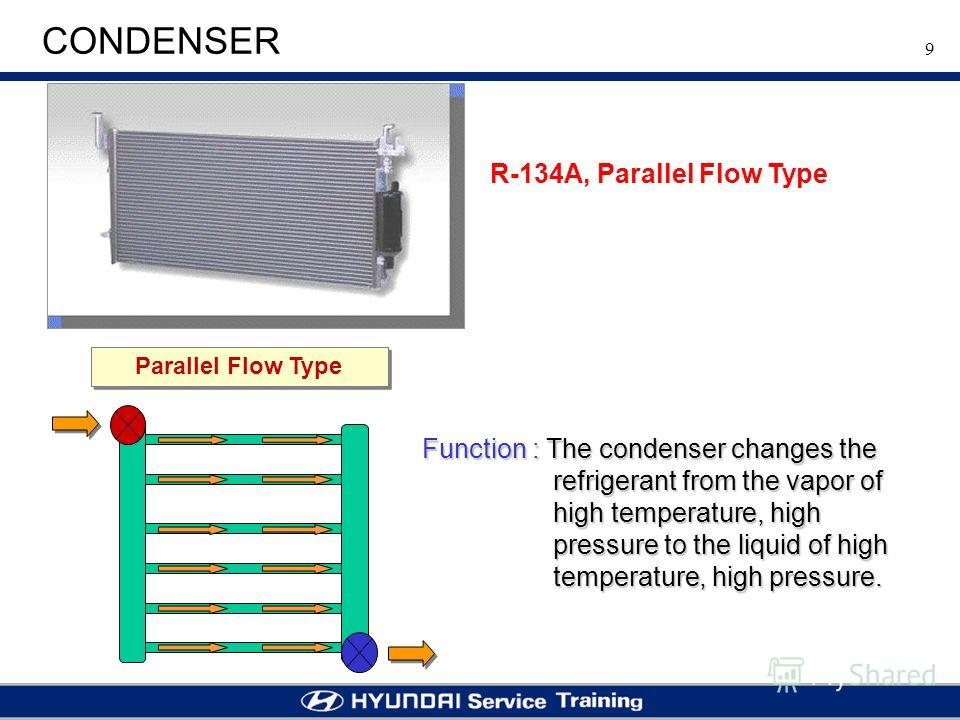 9 CONDENSER R-134A, Parallel Flow Type Parallel Flow Type Function : The condenser changes the refrigerant from the vapor of high temperature, high pressure to the liquid of high temperature, high pressure.