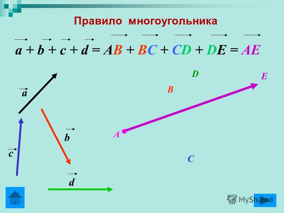 Правило многоугольника a + b + c + d = AB + BC + CD + DE = AE a b c d B C D E A