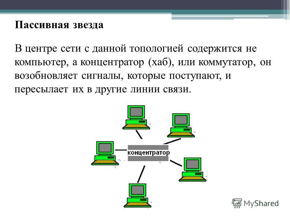 Пассивная звезда В центре сети с данной топологией содержится не компьютер, а концентратор (хаб), или коммутатор, он возобновляет сигналы, которые поступают, и пересылает их в другие линии связи.