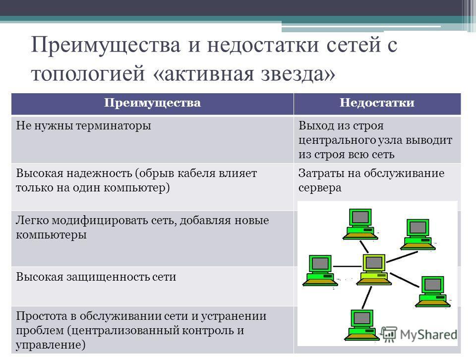 Преимущества и недостатки сетей с топологией «активная звезда» Преимущества Недостатки Не нужны терминаторы Выход из строя центрального узла выводит из строя всю сеть Высокая надежность (обрыв кабеля влияет только на один компьютер) Затраты на обслуж