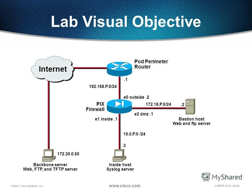 © 2000, Cisco Systems, Inc. www.cisco.com CSPFF 1.119-16 Lab Visual Objective Inside host Syslog server Backbone server Web, FTP, and TFTP server Pod Perimeter Router PIX Firewall 192.168.P.0/24.1 e1 inside.1.3 10.0.P.0 /24 e0 outside.2 e2 dmz.1 Bast