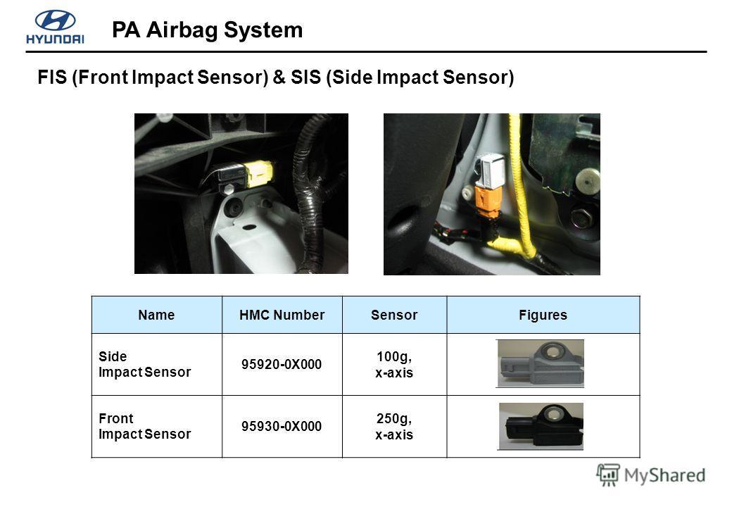 FIS (Front Impact Sensor) & SIS (Side Impact Sensor) PA Airbag System NameHMC NumberSensorFigures Side Impact Sensor 95920-0X000 100g, x-axis Front Impact Sensor 95930-0X000 250g, x-axis