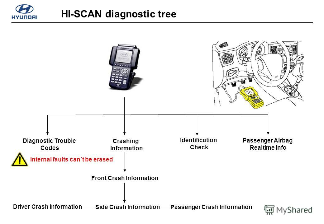 HI-SCAN diagnostic tree Crashing Information Diagnostic Trouble Codes Identification Check Front Crash Information Side Crash Information Driver Crash Information Passenger Crash Information Passenger Airbag Realtime Info Internal faults can´t be era