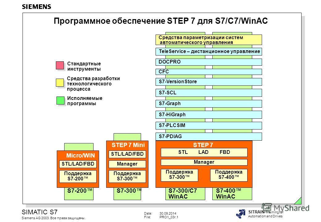 Date:30.09.2014 File:PRO1_03r.1 SIMATIC S7 Siemens AG 2003. Все права защищены. SITRAIN Training for Automation and Drives Программное обеспечение STEP 7 для S7/C7/WinAC S7-200 Micro/WIN STL/LAD/FBD Поддержка S7-200 STEP 7 Mini S7-300 STL/LAD/FBD Man