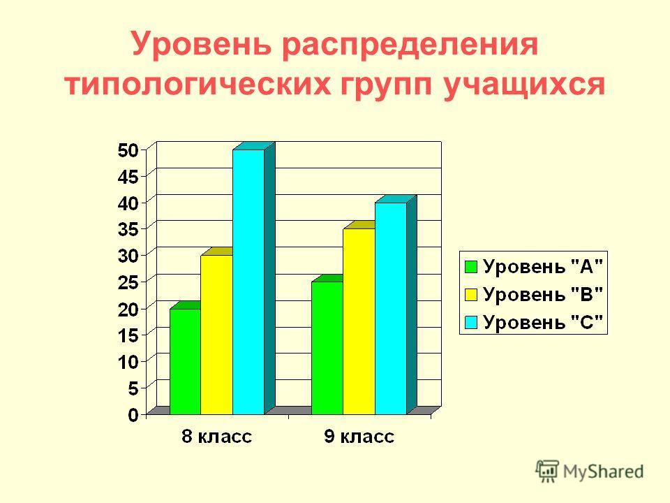Уровень распределения типологических групп учащихся
