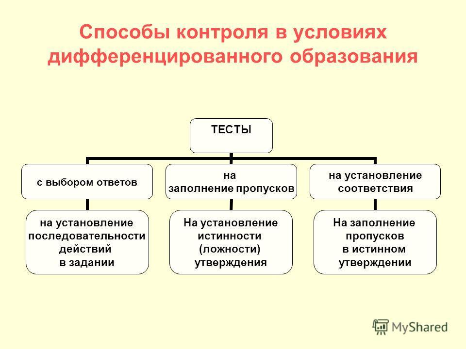 Способы контроля в условиях дифференцированного образования ТЕСТЫ с выбором ответов на установление последовательности действий в задании на заполнение пропусков На установление истинности (ложности) утверждения на установление соответствия На заполн