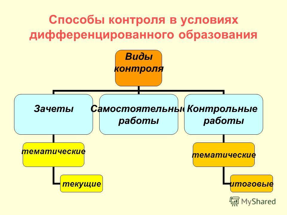 Способы контроля в условиях дифференцированного образования Виды контроля Зачеты тематические текущие Самостоятельные работы Контрольные работы тематические итоговые