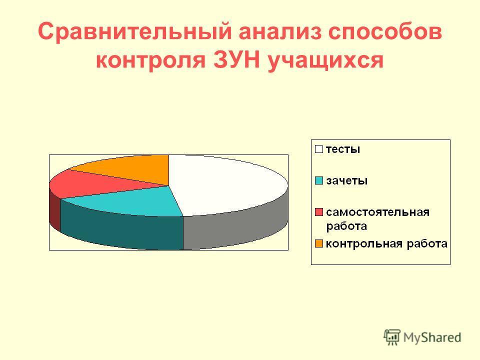 Сравнительный анализ способов контроля ЗУН учащихся