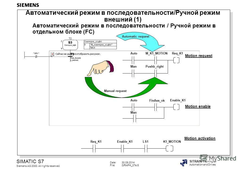 Date:30.09.2014 File:GRAPH_07e.5 SIMATIC S7 Siemens AG 2000. All rights reserved. SITRAIN Training for Automation and Drives Автоматический режим в последовательности / Ручной режим в отдельном блоке (FC) Automatic request Req_K1 Enable_K1K1_MOTION L