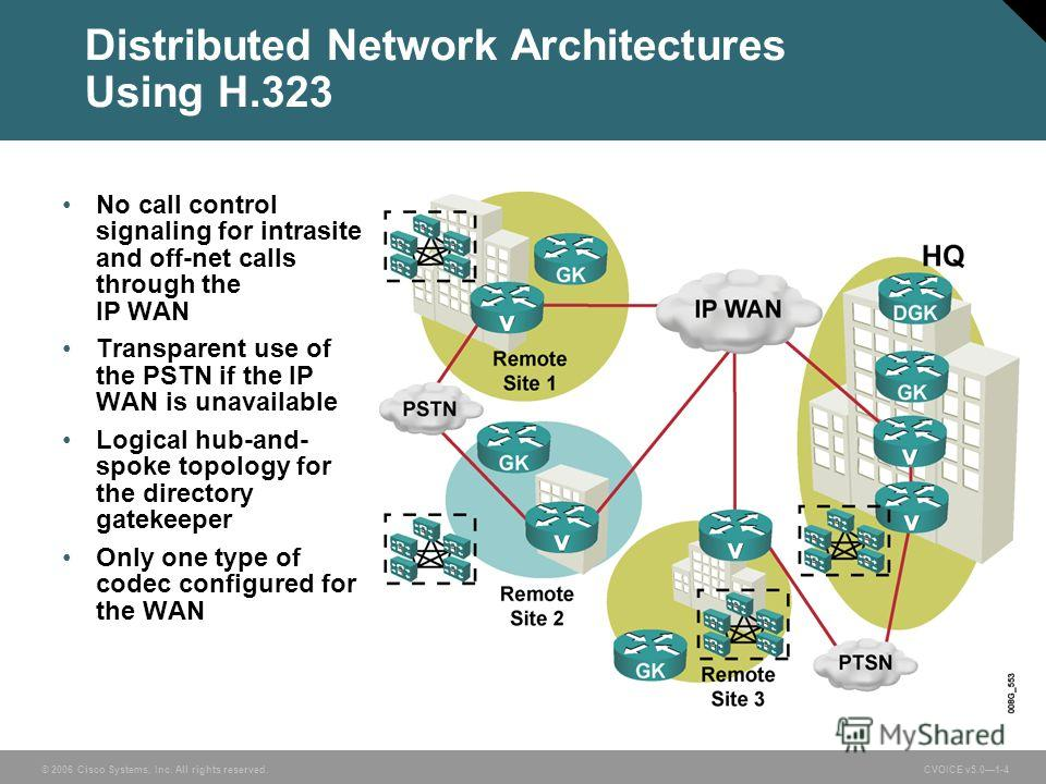 © 2006 Cisco Systems, Inc. All rights reserved. CVOICE v5.01-4 Distributed Network Architectures Using H.323 No call control signaling for intrasite and off-net calls through the IP WAN Transparent use of the PSTN if the IP WAN is unavailable Logical