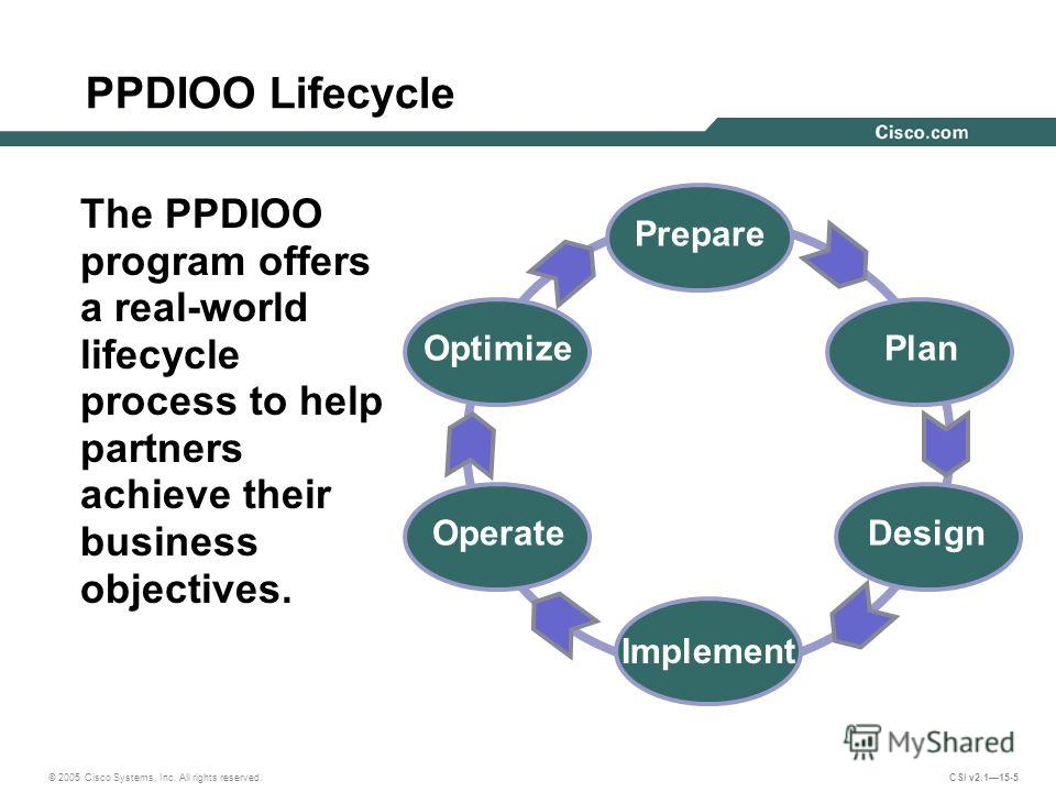 © 2005 Cisco Systems, Inc. All rights reserved. CSI v2.115-5 PPDIOO Lifecycle The PPDIOO program offers a real-world lifecycle process to help partners achieve their business objectives. Prepare Implement Design Plan Operate Optimize