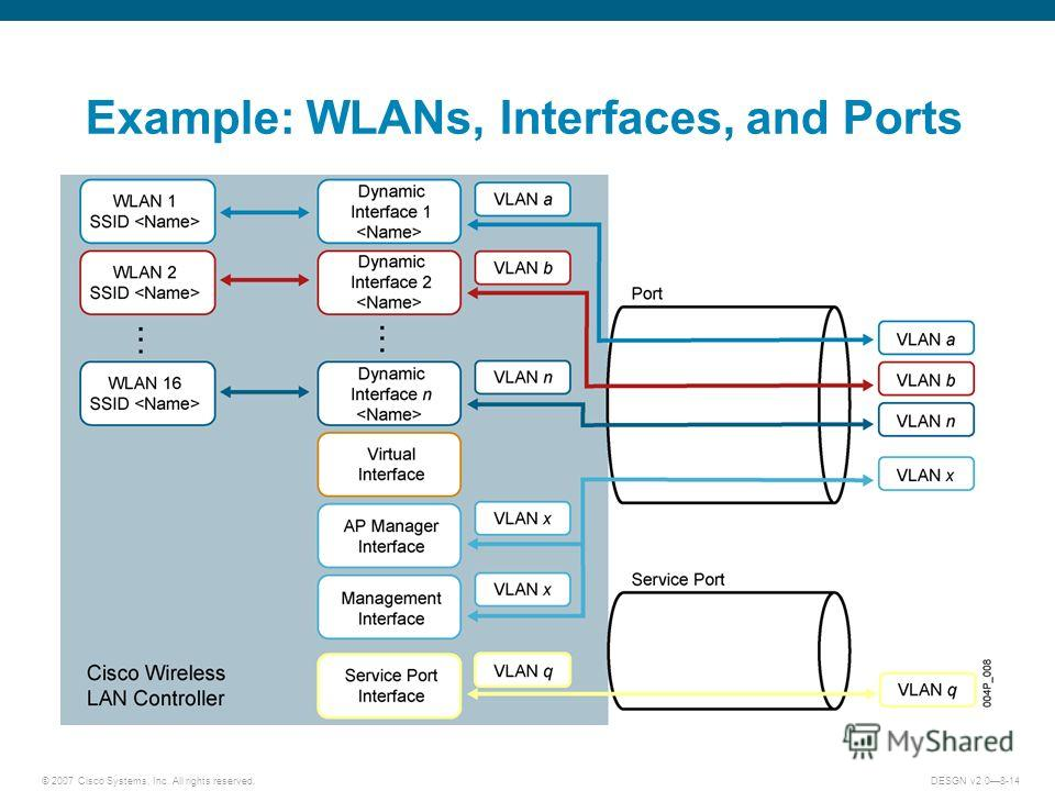 © 2007 Cisco Systems, Inc. All rights reserved.DESGN v2.08-14 Example: WLANs, Interfaces, and Ports