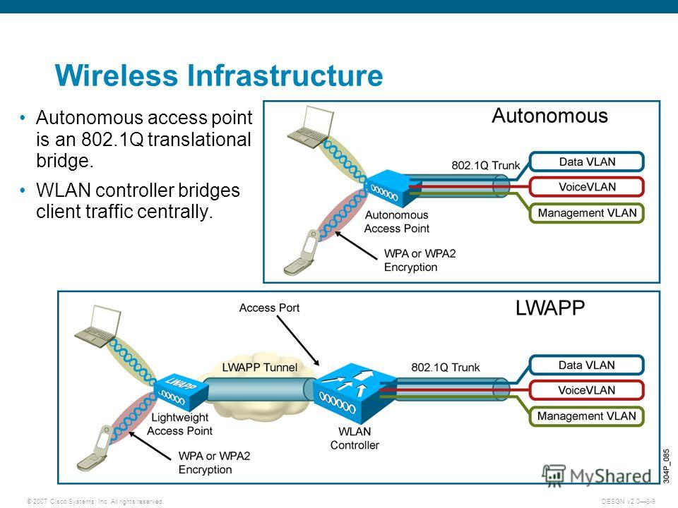 © 2007 Cisco Systems, Inc. All rights reserved.DESGN v2.08-9 Wireless Infrastructure Autonomous access point is an 802.1Q translational bridge. WLAN controller bridges client traffic centrally.