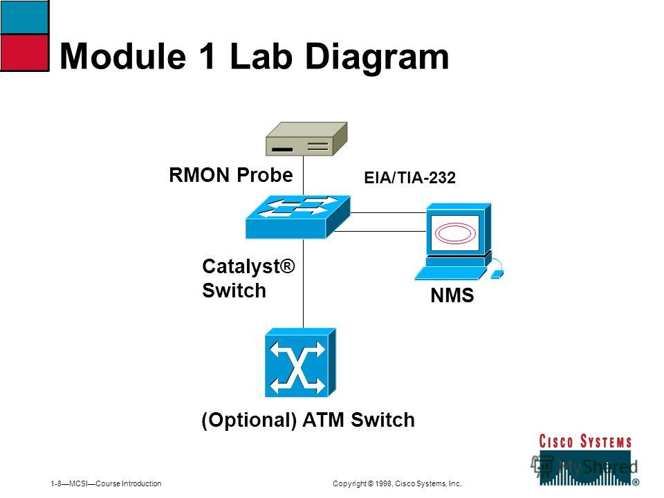 1-8MCSICourse Introduction Copyright © 1998, Cisco Systems, Inc. Module 1 Lab Diagram RMON Probe Catalyst® Switch (Optional) ATM Switch NMS EIA/TIA-232