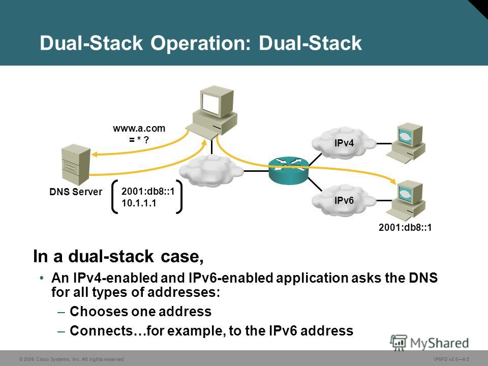 © 2006 Cisco Systems, Inc. All rights reserved.IP6FD v2.06-5 Dual-Stack Operation: Dual-Stack In a dual-stack case, An IPv4-enabled and IPv6-enabled application asks the DNS for all types of addresses: –Chooses one address –Connects…for example, to t