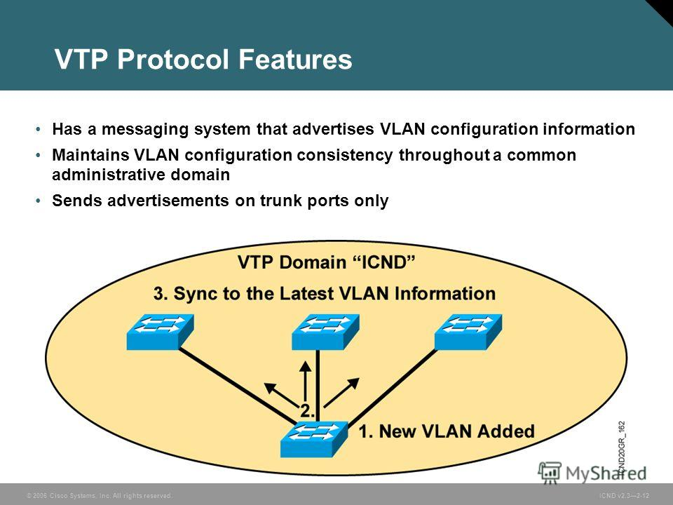 © 2006 Cisco Systems, Inc. All rights reserved. ICND v2.32-12 Has a messaging system that advertises VLAN configuration information Maintains VLAN configuration consistency throughout a common administrative domain Sends advertisements on trunk ports