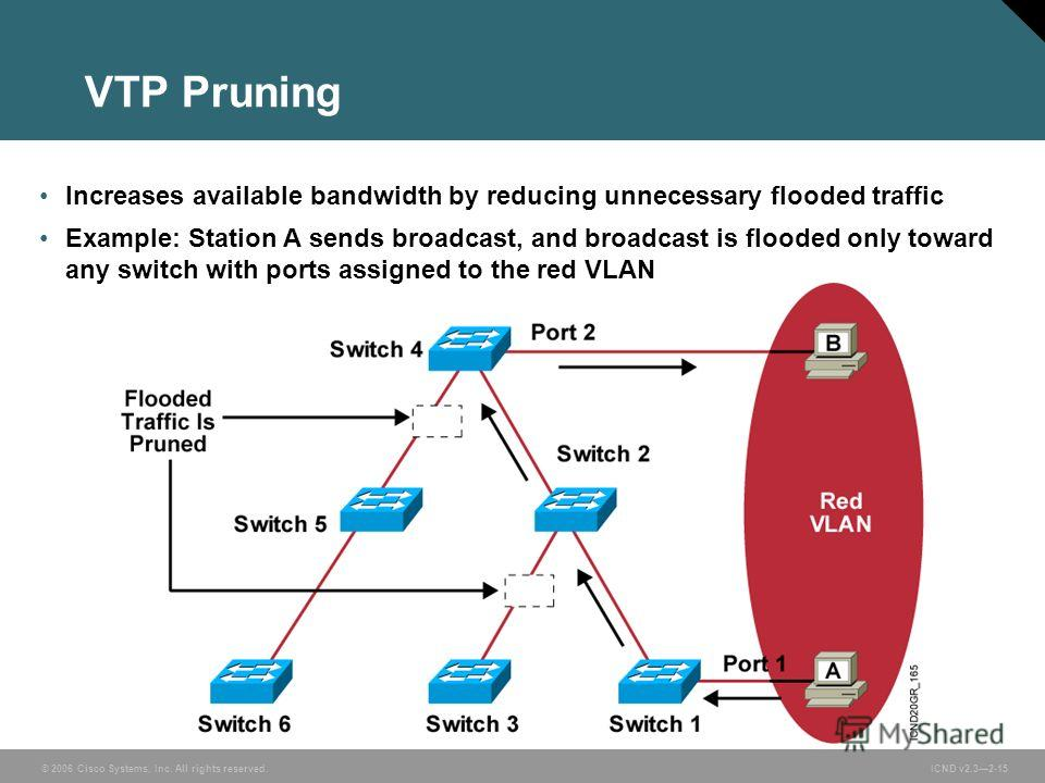 © 2006 Cisco Systems, Inc. All rights reserved. ICND v2.32-15 Increases available bandwidth by reducing unnecessary flooded traffic Example: Station A sends broadcast, and broadcast is flooded only toward any switch with ports assigned to the red VLA