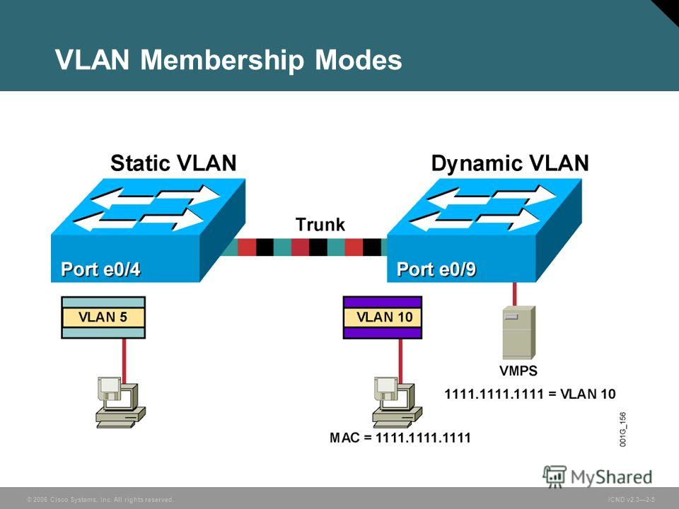 © 2006 Cisco Systems, Inc. All rights reserved. ICND v2.32-5 VLAN Membership Modes