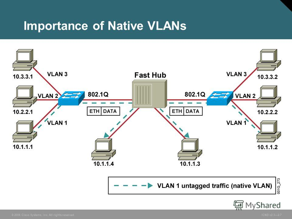 © 2006 Cisco Systems, Inc. All rights reserved. ICND v2.32-7 Importance of Native VLANs