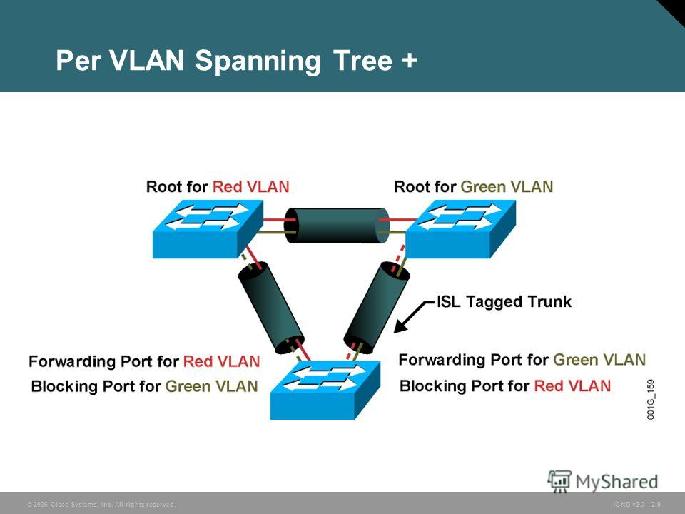 © 2006 Cisco Systems, Inc. All rights reserved. ICND v2.32-9 Per VLAN Spanning Tree +