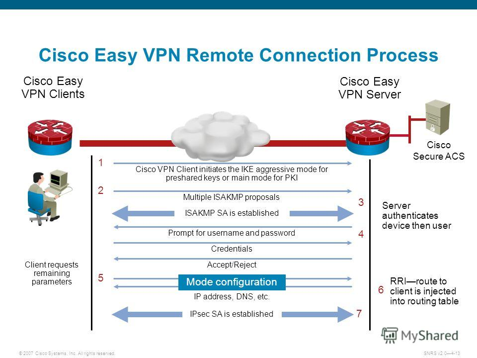 © 2007 Cisco Systems, Inc. All rights reserved.SNRS v2.04-13 Cisco Easy VPN Remote Connection Process Cisco Easy VPN Server Cisco Easy VPN Clients Cisco VPN Client initiates the IKE aggressive mode for preshared keys or main mode for PKI Server authe
