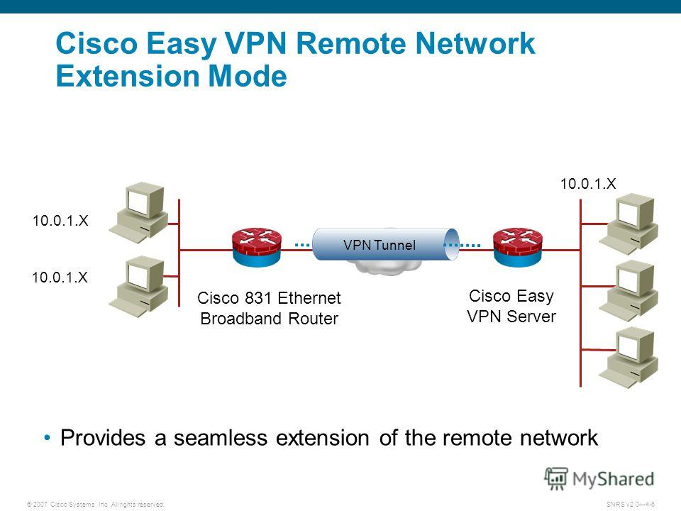 © 2007 Cisco Systems, Inc. All rights reserved.SNRS v2.04-6 10.0.1. X Provides a seamless extension of the remote network VPN Tunnel Cisco Easy VPN Remote Network Extension Mode Cisco 831 Ethernet Broadband Router Cisco Easy VPN Server