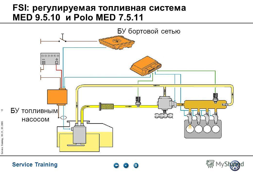 11 Service Training Service Training, VK-21, 05.2005 FSI: регулируемая топливная система MED 9.5.10 и Polo MED 7.5.11 БУ топливным насосом БУ бортовой сетью