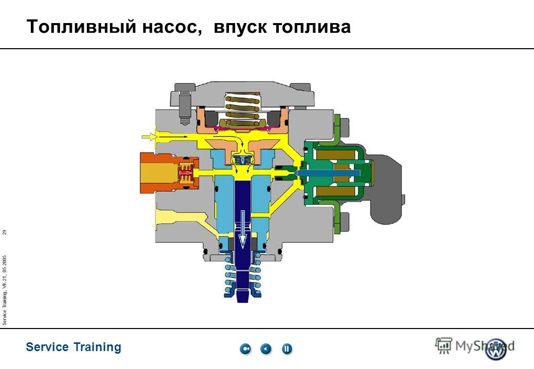 29 Service Training Service Training, VK-21, 05.2005 Топливный насос, впуск топлива