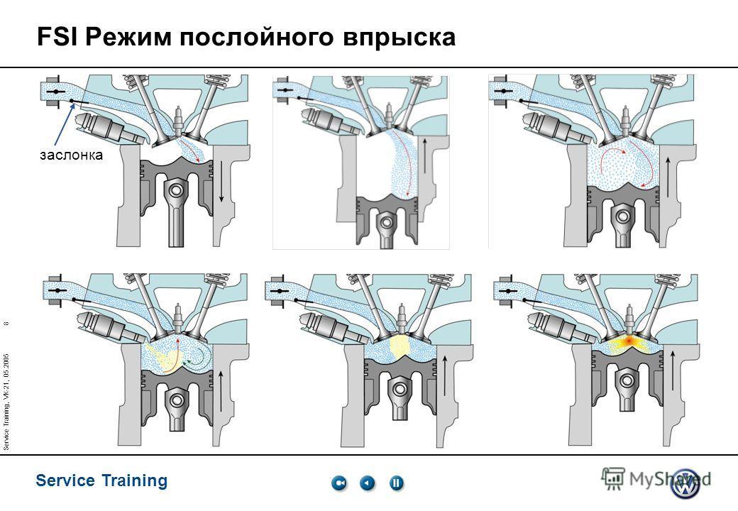 8 Service Training Service Training, VK-21, 05.2005 FSI Режим послойного впрыска заслонка