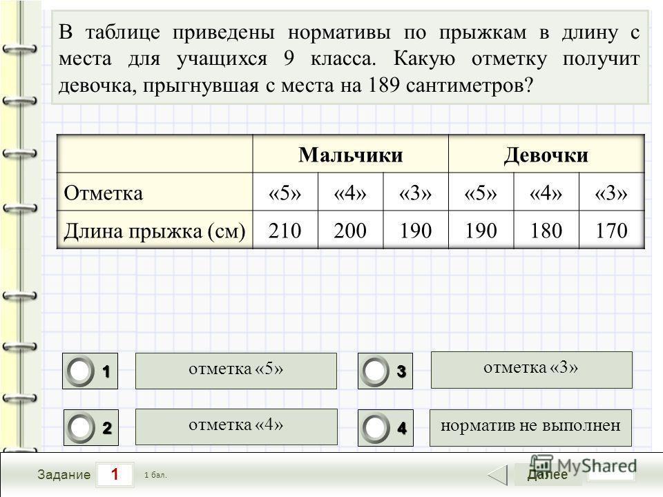 1 Задание Далее 1 бал. 1111 0 2222 0 3333 0 4444 0 В таблице приведены нормативы по прыжкам в длину с места для учащихся 9 класса. Какую отметку получит девочка, прыгнувшая с места на 189 сантиметров? отметка «4» отметка «3» норматив не выполнен отме
