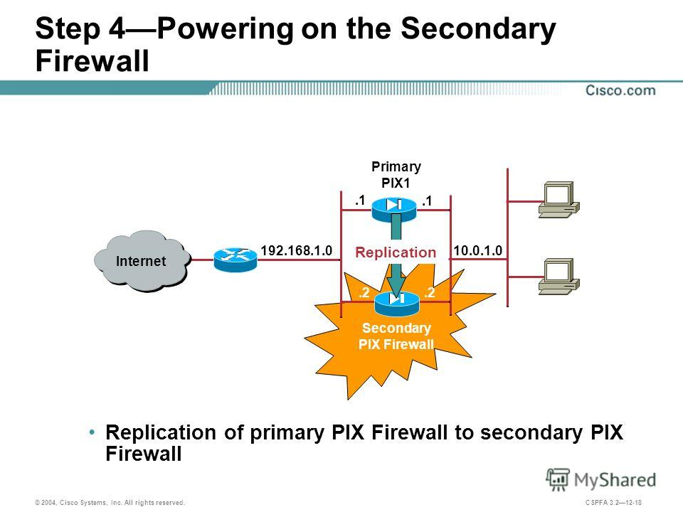 © 2004, Cisco Systems, Inc. All rights reserved. CSPFA 3.212-18 Step 4Powering on the Secondary Firewall Replication of primary PIX Firewall to secondary PIX Firewall Primary PIX1 Internet.2 Secondary PIX Firewall 192.168.1.010.0.1.0.1.2 Replication