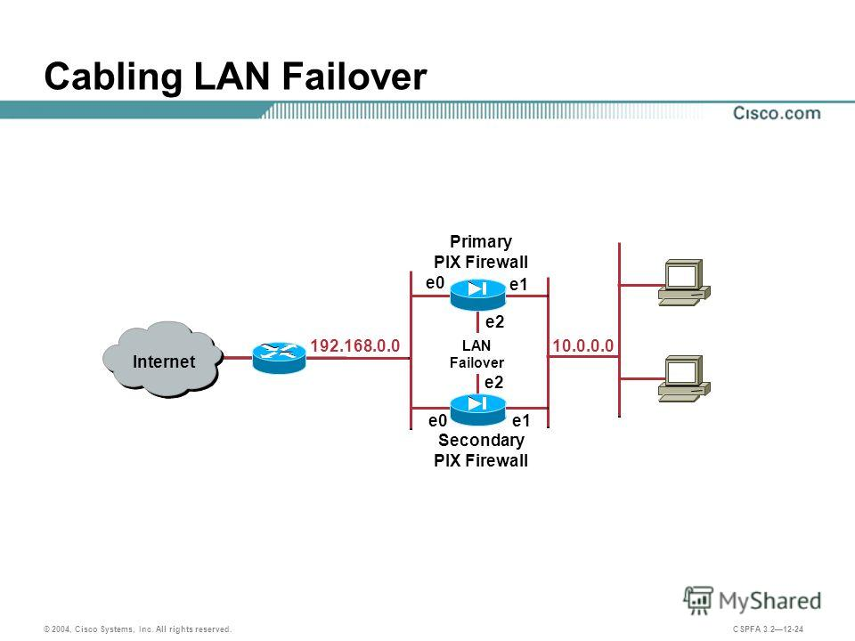 © 2004, Cisco Systems, Inc. All rights reserved. CSPFA 3.212-24 Cabling LAN Failover Primary PIX Firewall Internet e0 Secondary PIX Firewall 192.168.0.010.0.0.0 e1 e0 e1 e2 LAN Failover