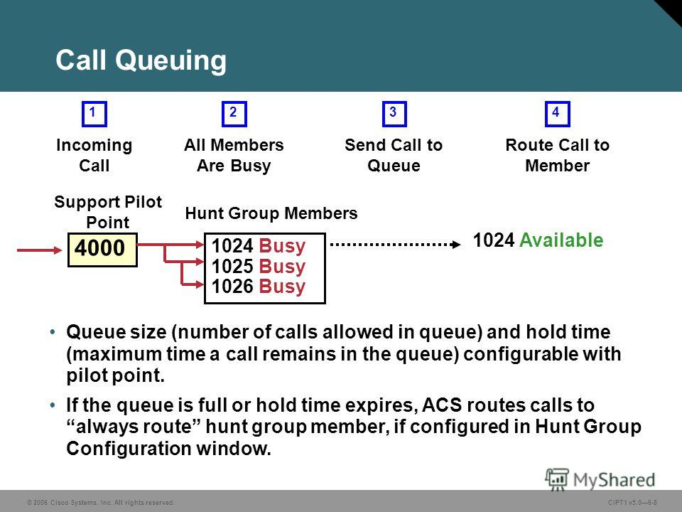 © 2006 Cisco Systems, Inc. All rights reserved. CIPT1 v5.06-8 Call Queuing 4000 1024 Busy 1025 Busy 1026 Busy Hunt Group Members Support Pilot Point 2 All Members Are Busy 3 Send Call to Queue 1 Incoming Call 1024 Available 4 Route Call to Member Que