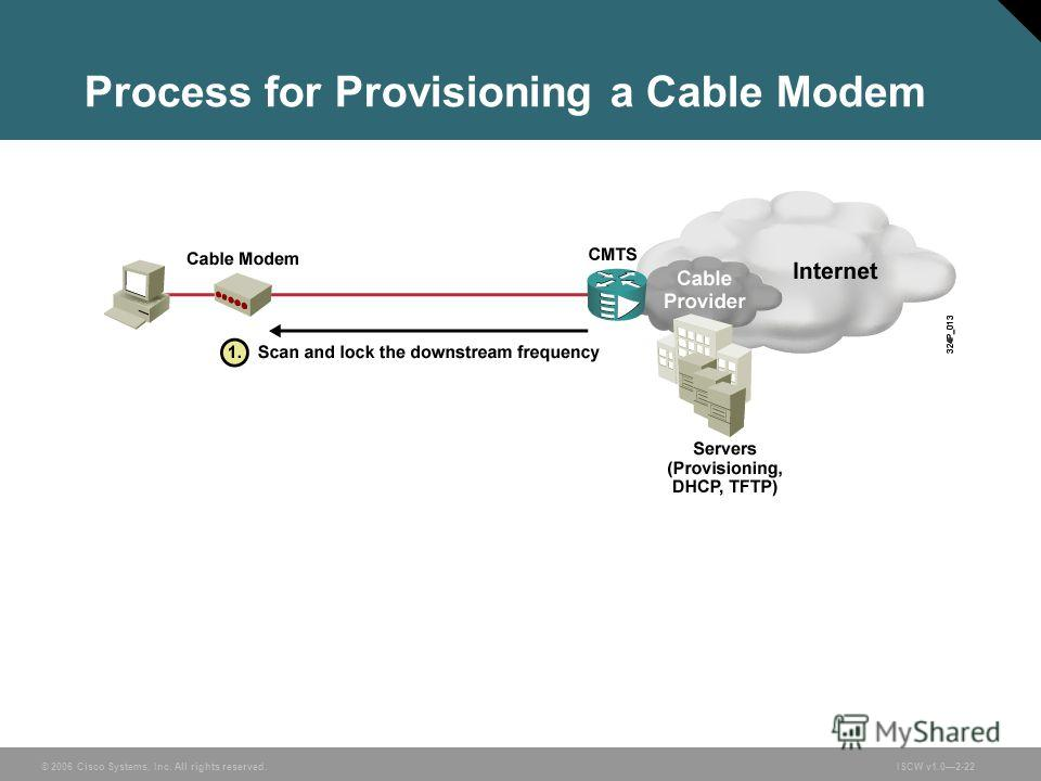 © 2006 Cisco Systems, Inc. All rights reserved.ISCW v1.02-22 Process for Provisioning a Cable Modem