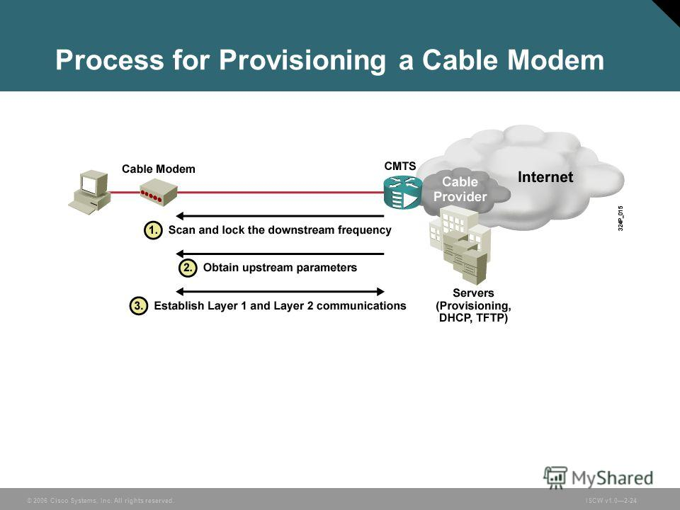 © 2006 Cisco Systems, Inc. All rights reserved.ISCW v1.02-24 Process for Provisioning a Cable Modem