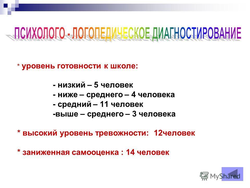 * уровень готовности к школе: - низкий – 5 человек - ниже – среднего – 4 человека - средний – 11 человек -выше – среднего – 3 человека * высокий уровень тревожности: 12 человек * заниженная самооценка : 14 человек