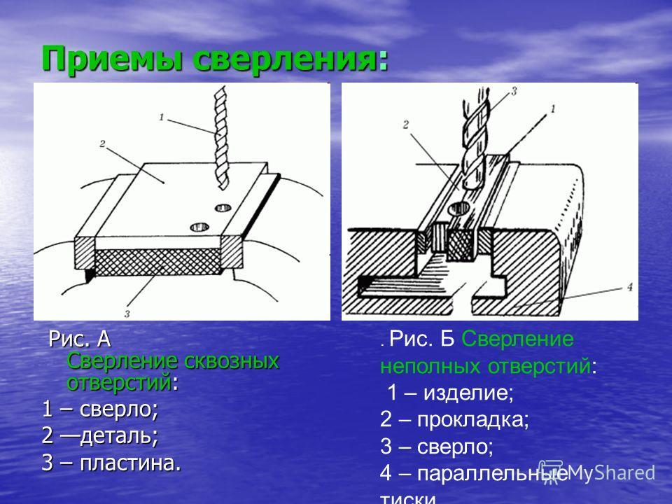 Приемы сверления: Рис. А Сверление сквозных отверстий: Рис. А Сверление сквозных отверстий: 1 – сверло; 2 деталь; 3 – пластина.. Рис. Б Сверление неполных отверстий: 1 – изделие; 2 – прокладка; 3 – сверло; 4 – параллельные тиски.