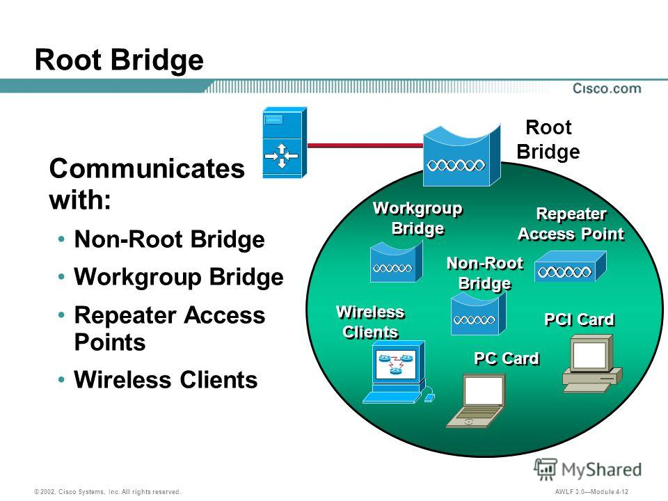 © 2002, Cisco Systems, Inc. All rights reserved. AWLF 3.0Module 4-12 Root Bridge Communicates with: Non-Root Bridge Workgroup Bridge Repeater Access Points Wireless Clients Non-Root Bridge Repeater Access Point PC Card Wireless Clients Workgroup Brid