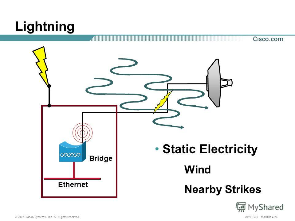 © 2002, Cisco Systems, Inc. All rights reserved. AWLF 3.0Module 4-26 Lightning Ethernet Bridge Static Electricity Wind Nearby Strikes
