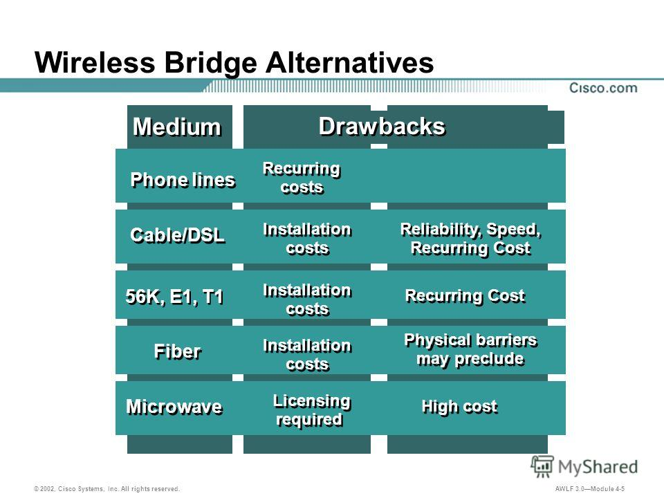 © 2002, Cisco Systems, Inc. All rights reserved. AWLF 3.0Module 4-5 Wireless Bridge Alternatives Medium Drawbacks Phone lines Recurring costs Installation costs Cable/DSL Physical barriers may preclude High cost Microwave Licensing required Fiber Ins