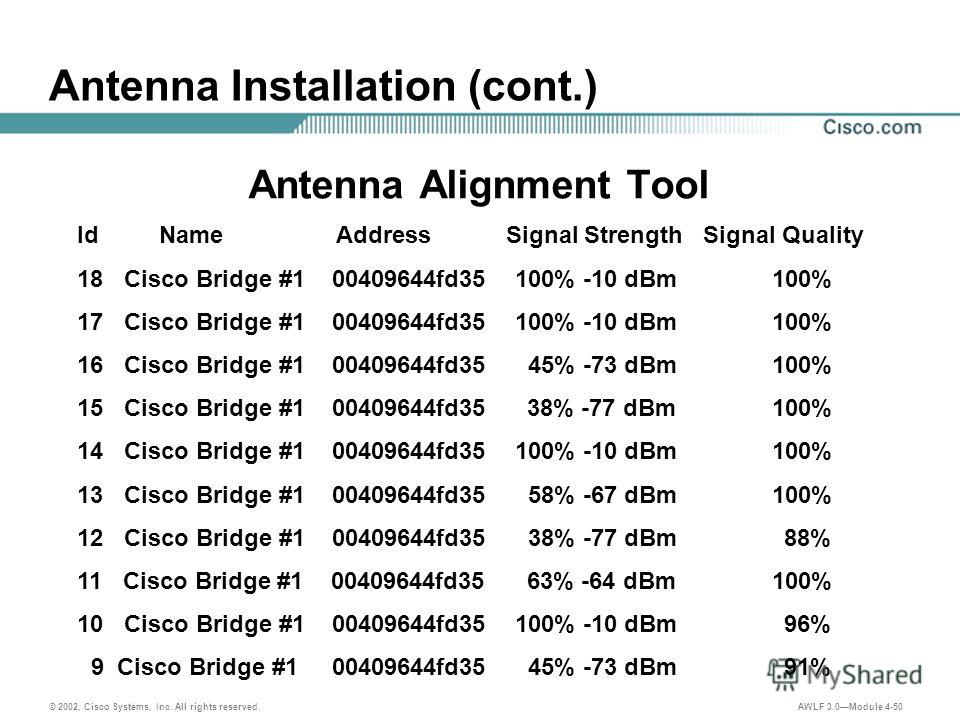 © 2002, Cisco Systems, Inc. All rights reserved. AWLF 3.0Module 4-50 Antenna Installation (cont.) Antenna Alignment Tool Id Name Address Signal Strength Signal Quality 18 Cisco Bridge #1 00409644fd35 100% -10 dBm 100% 17 Cisco Bridge #1 00409644fd35