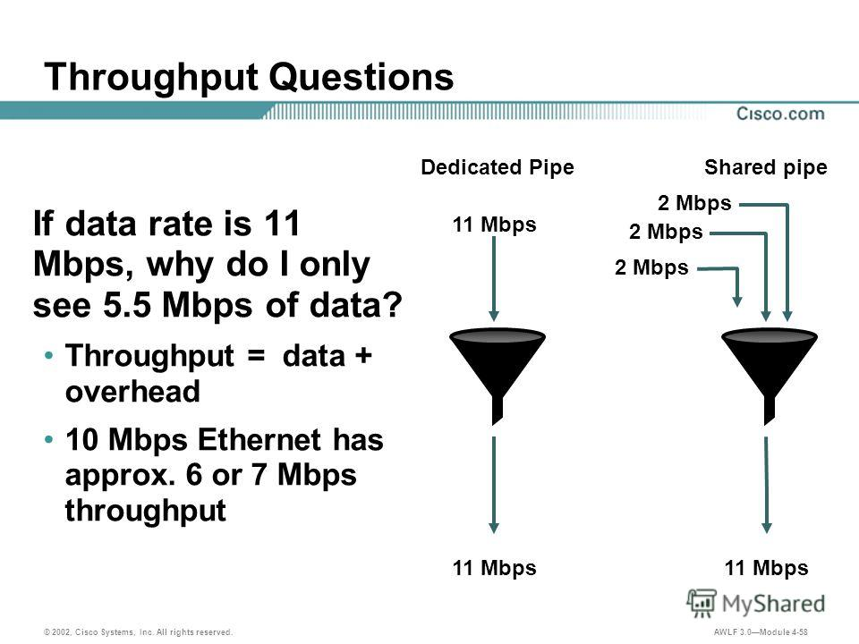 © 2002, Cisco Systems, Inc. All rights reserved. AWLF 3.0Module 4-58 Throughput Questions If data rate is 11 Mbps, why do I only see 5.5 Mbps of data? Throughput = data + overhead 10 Mbps Ethernet has approx. 6 or 7 Mbps throughput Dedicated PipeShar