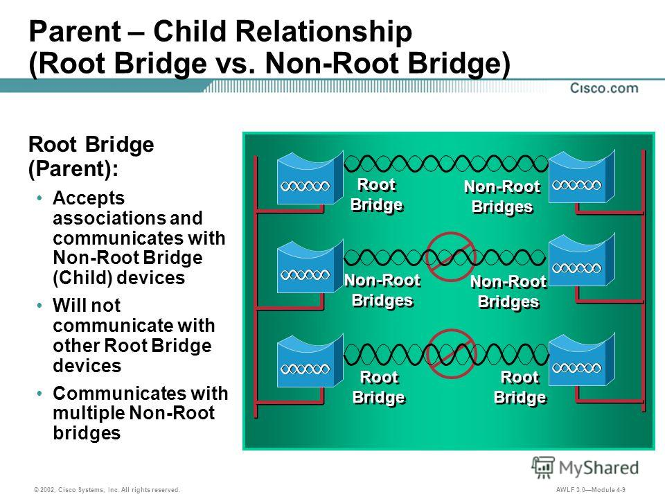 © 2002, Cisco Systems, Inc. All rights reserved. AWLF 3.0Module 4-9 Parent – Child Relationship (Root Bridge vs. Non-Root Bridge) Root Bridge (Parent): Accepts associations and communicates with Non-Root Bridge (Child) devices Will not communicate wi